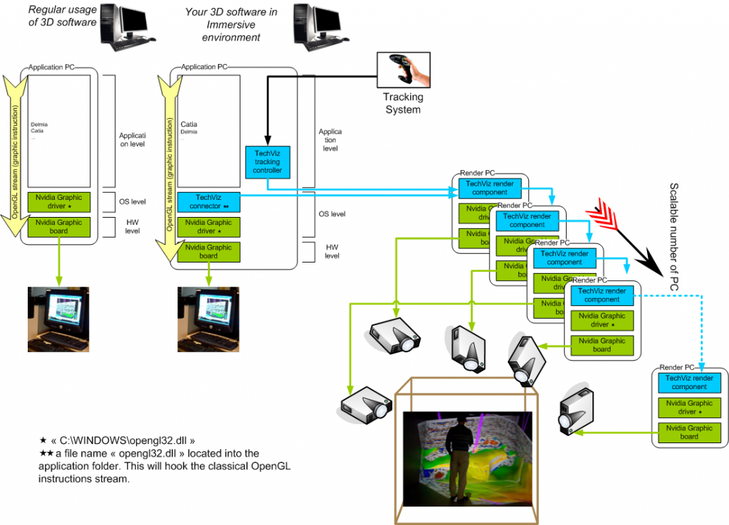 TechVizXL schema
